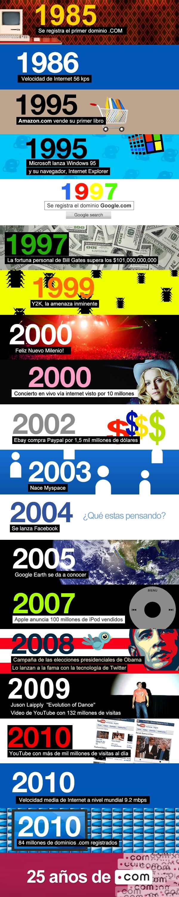 Infografía .com Internet