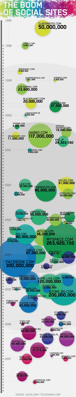 Boom Redes Sociales Infografia