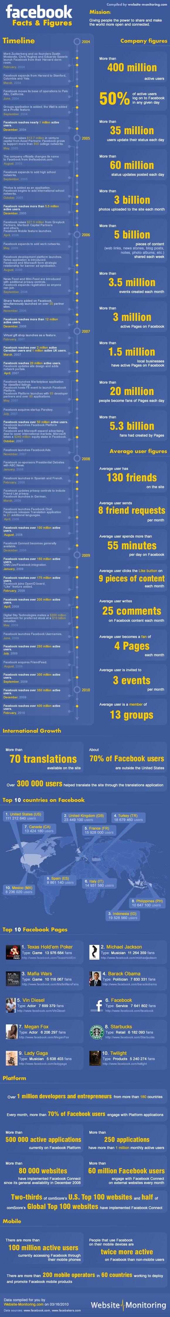 Infografia Facebook Hechos