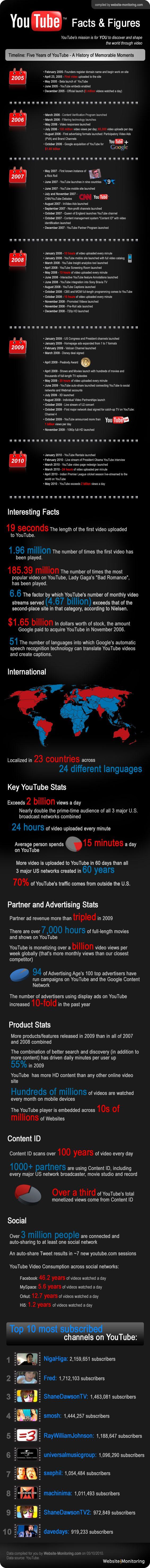 Infografía Youtube 5 años