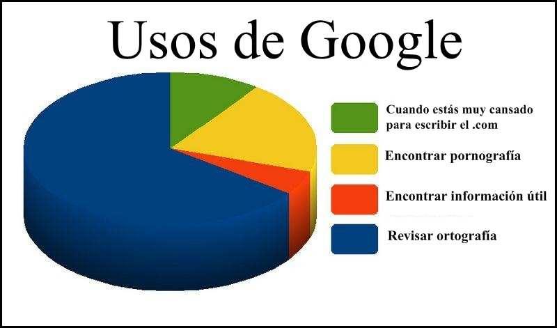 usos google humor