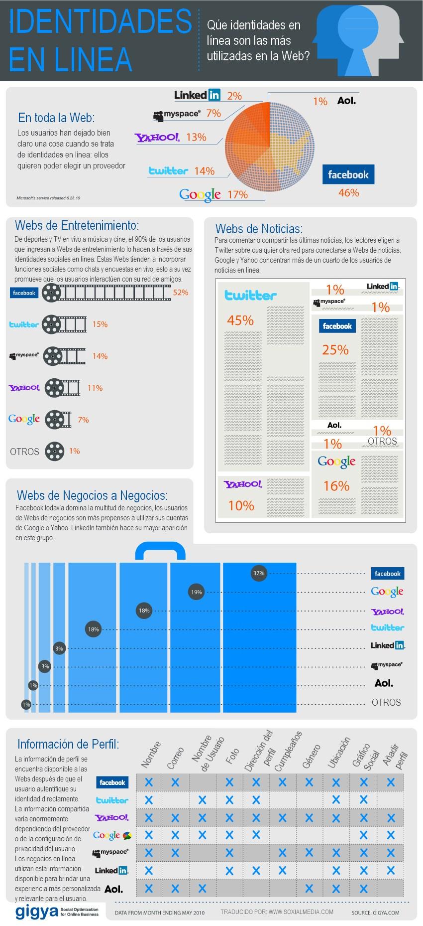 identidades en linea infografia
