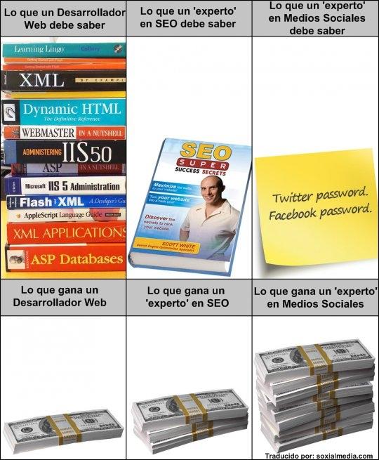 seo vs socialmedia