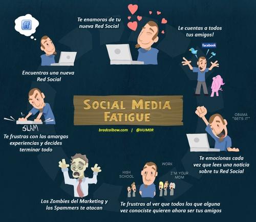 ciclo vida redes sociales