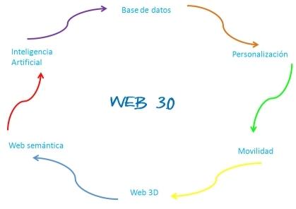 web 3.0 diagrama