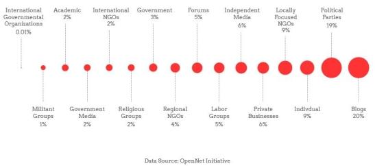 infografia censura contenido