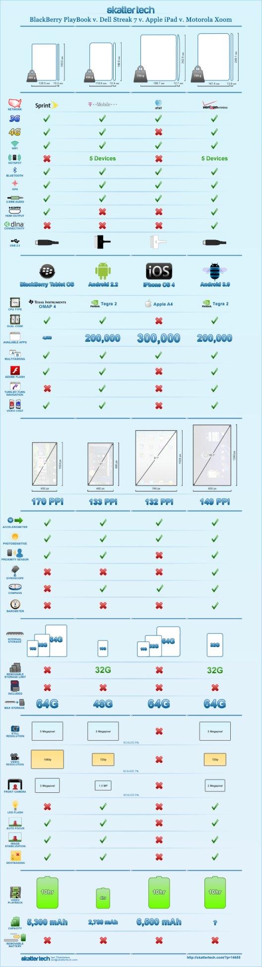 infografia-playbook-vs-streak-vs-ipad-vs-xoom-small