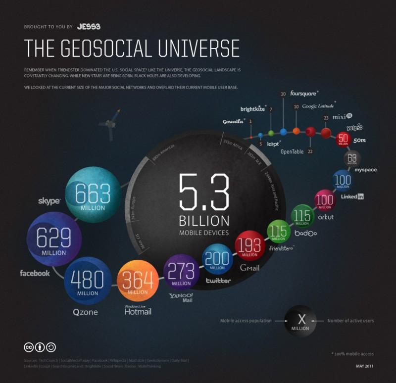 universo social redes sociales 2011