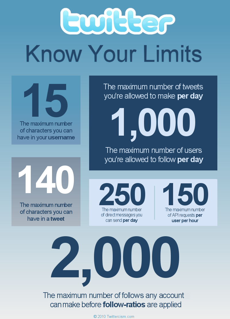 infografia limites twitter usuarios