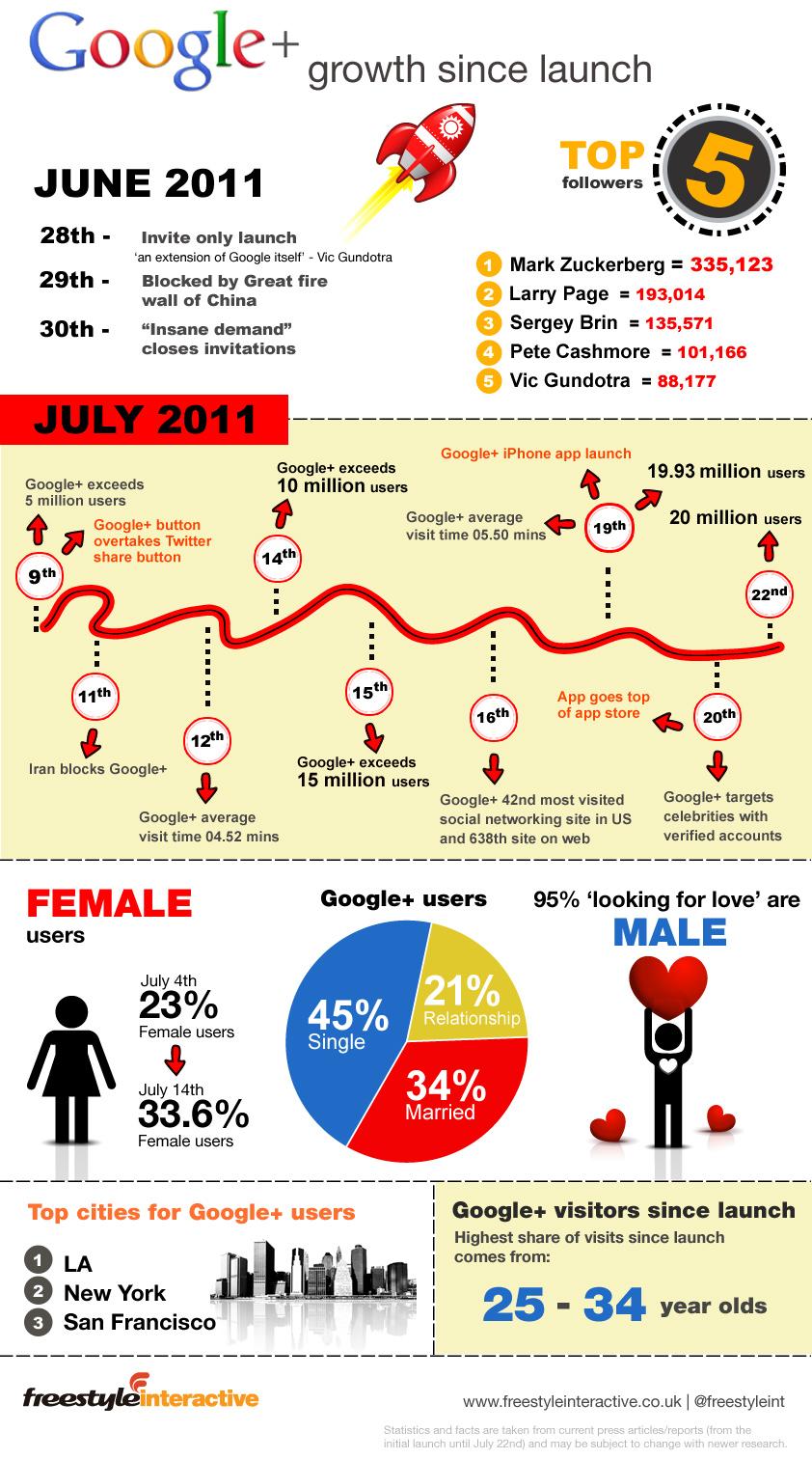 Google Plus Infografia datos estadisticas
