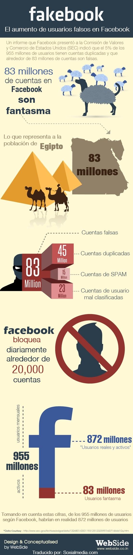 facebook usuarios falsos perfiles infografia estadistica
