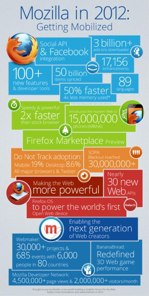 mozilla firefox estadisticas resumen 2012
