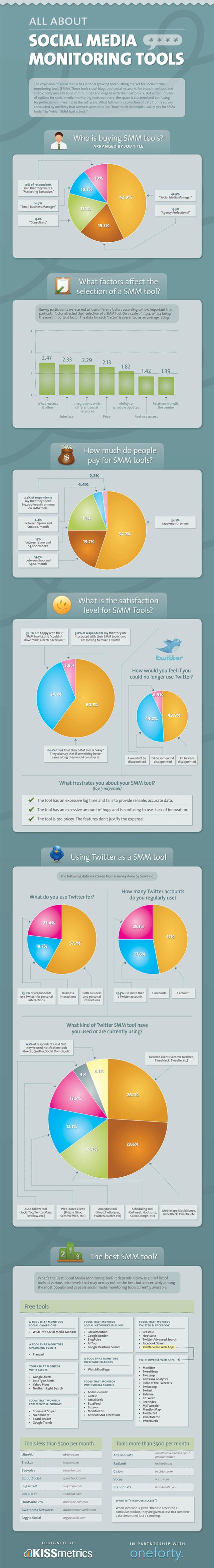 redes sociales herramientas monitoreo tips negocios informacion infografia