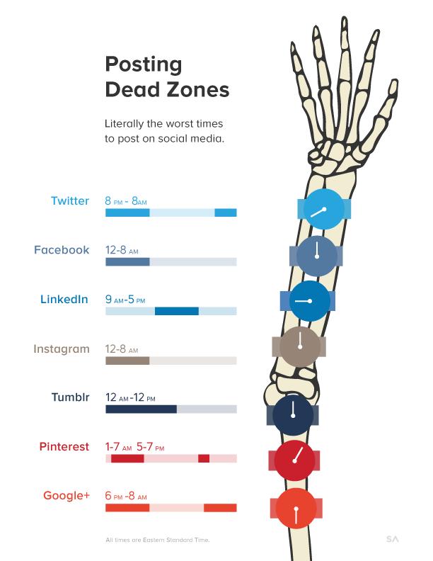 Peores horarios para publicar en redes sociales